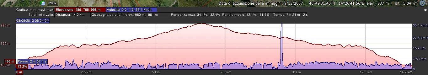 n°1 graf